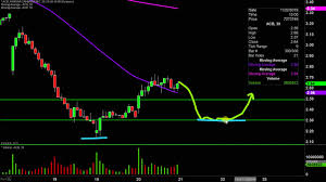 Acb Stock Chart Nyse Aurora Cannabis Inc Acb Stock Chart Technical Analysis For 11 20 19