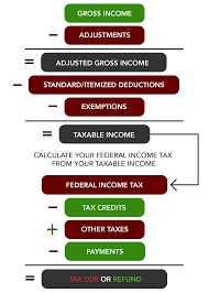 individual federal taxation equation