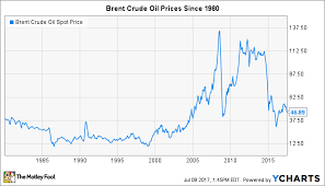 Crude Oil Price Chart 2015 How Opec Thinks About Oil Prices The Motley Fool