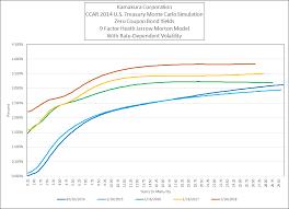 Current Us Yield Curve Chart Donald R Van Deventers Blog Forward 1 Month T Bill Rates