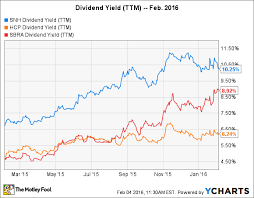Read This Before You Buy These 3 High Yield Dividend Stocks