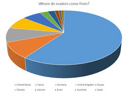 How To Make A Pie Chart 10 Steps With Pictures Wikihow