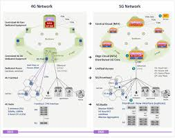 5g technology architecture. 5g network as envisioned by kt analysis of ktu0027s architecture netmanias 5g technology y