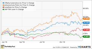 Azo Stock Chart Why Oreilly Automotive Stock Smashed The Market In 2018