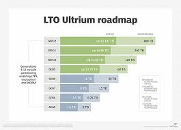 Lto Capacity Chart What Is Lto 8 Linear Tape Open 8 Definition From Whatis Com