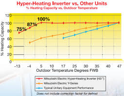 Heat Pump Temperature Efficiency Chart Are Air Source Heat Pumps A Threat To Geothermal Heat Pump