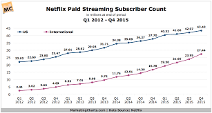 Netflix Subscribers Chart Netflix Paid Streaming Subscriber Count Q1 2012 Q4 2015
