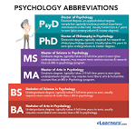 abbreviations as topic