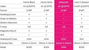 Gopro Chart Comparison Mokacam Is The Worlds Smallest 4k Action Cam Any Good