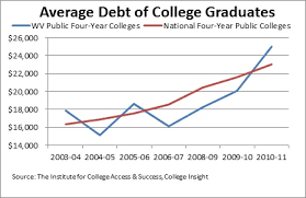 college grad budget what do rate hikes on student loans mean for west virginia students