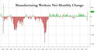 Who S Here Today Chart Printable Here Is The Main Reason For Todays Blockbuster Jobs Report