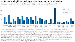 Asset Allocation Chart 2018 Varied Returns Highlight The Long Run Importance Of Asset