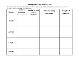 Data Retrieval Chart Example The Kingdoms Protists Animal Plants And Fungi Tpt