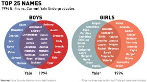 Also School Related First Names At Yale Gbcn