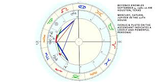 Drake Birth Chart The Twelfth House Art And The Unconscious Star Arkestress