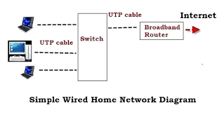 cat5 home network wiring diagram ethernet rj45 wall jack internet full size of ethernet wiring diagram cat5e dish network diagrams wall jack cable a or b