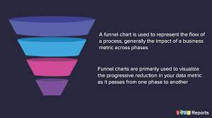 Zoho Charts Report Of The Week How Do I Create Essential Sales Funnel