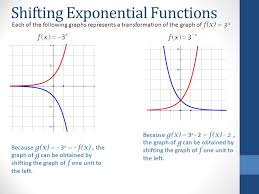 shifting exponential functions