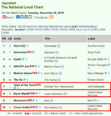 Radio Charts Are Here M M Hails Horns Mds And Djs 7