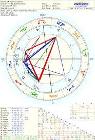 Scorpio Birth Chart Birth Chart Blog My Life Created