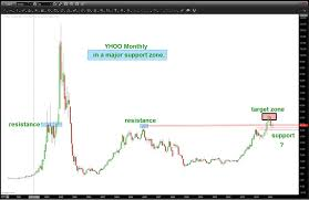 Yahoo Stock Chart Yahoo Stock Rallies Off Key Support Next Move Important