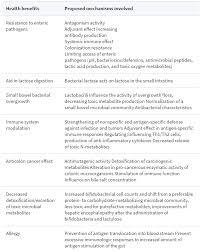 benefits of probiotics in human health