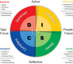 Disc Chart Understand Behavioral Sales With The Disc Model Salesbox