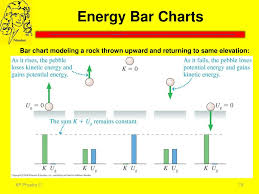 Energy Bar Charts Physics Ppt Chapter 10 Powerpoint Presentation Id 2037677