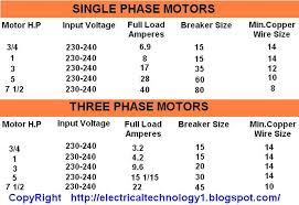 wiring diagram for a single phase motor 230 v the wiring diagram motor h p input voltages full load current breaker size and wiring
