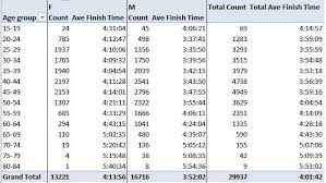 Average 5k Time By Age Chart Average Finish Times By Age And Gender For 2014 Boston