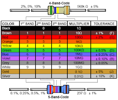 Resistor Color Code Chart Simple 48 Band Resistor Color Code Calculator And Chart DigiKey Electronics