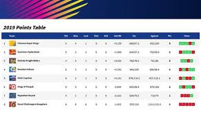 Point Chart Ipl 2018 Ipl Table Live Latest Standings For The Indian Premier