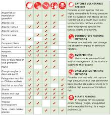 Sustainable Seafood Chart A Guide To Sustainable Seafood By Tobias Broucke Infographic