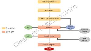 Backend Design Flow Vlsi Design Overview And Questionnaires Fpga Prototyping