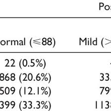 Mean Change In Cephalic Index By Group With 1 Standard