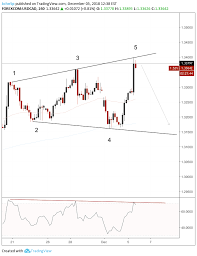 Usdcad 4hr Chart Expanding Triangle Bearish Divergence