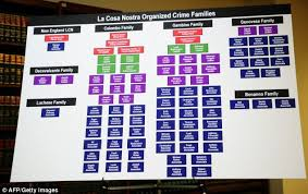 Crime Family Chart 127 Mobsters Arrested In Biggest Ever Blitz On New Yorks