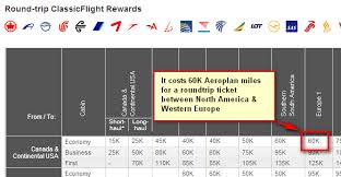 Air Canada Reward Miles Chart 26 Unfolded Air Miles For Flights Chart