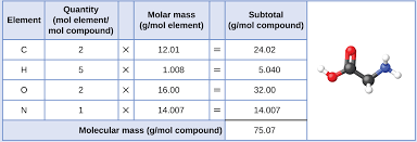 3.1 Formula Mass and the Mole Concept | Chemistry