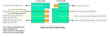 5 pin trailer wiring wiring diagram pro 5 pin trailer wiring 5 pin trailer wiring diagram and electrical wiring various connector 4 flat