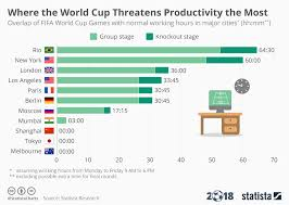 These Are The Cities Where The World Cup Threatens
