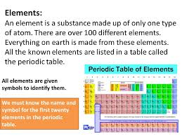 Elements, Compounds and Mixtures By Miss Buicke. Elements Mixture ...