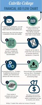 Fafsa Flow Chart Processing Times Financial Aid Cabrillo College