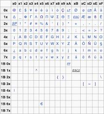 Utf 8 Chart Converting Utf 8 To The 7 Bit Gsm Default Alphabet