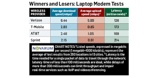 Wireless Network Speeds Chart 4g Wireless Speed Tests Which Is Really The Fastest At T