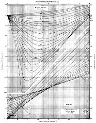 compressibility factor graph. compressibility factor z chart graph m