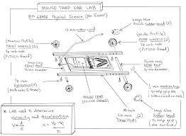 mousetrap car gif × mousetrap vehicle school mousetrap car gif 3155×2316