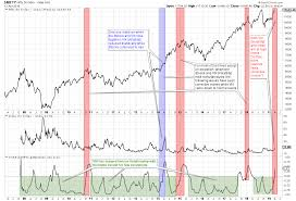 India Vix Today Chart Special Note When Vix Defies Its Inverse Relationship With