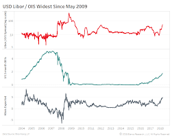 Libor Ois Spread Not The Canary In The Coal Mine Bianco