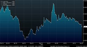 Cdx Index Chart Market Volatility Update March 2013 To Mid August 2013